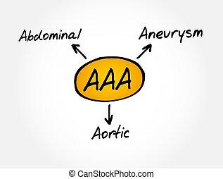 -, akronym, medizinisches konzept, abdominal, aneurysma, aaa, aortal