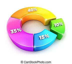 3D Kuchendiagramm mit Prozentsätzen.