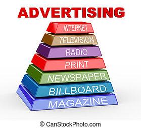 3d Pyramide der Werbemedien