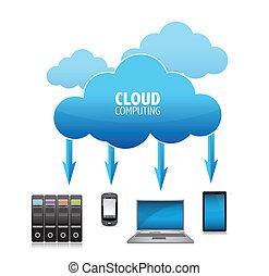 3D-Wolken-Konzept