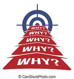 5, warum Methodikkonzept