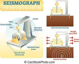 arbeiten, wie, seismograph, vektor, abbildung