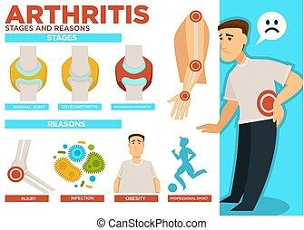 Arthritis Stadien und Ursachen von Krankheitsplakatenvektor