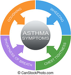 Asthma Symptome Wortkreise Konzept.
