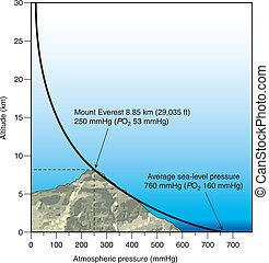 Atmosphärischer Druck gegen Höhe