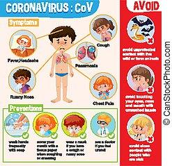 ausstellung, coronavirus, diagramm, preventions, symptome