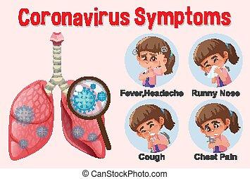 ausstellung, coronavirus, diagramm, verschieden, symptome