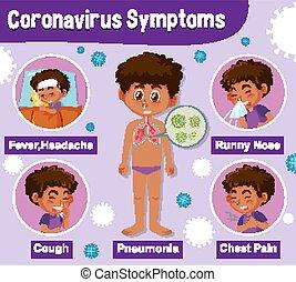 ausstellung, verschieden, korona, symptome, diagramm, virus