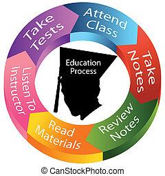 Bildungsprozess