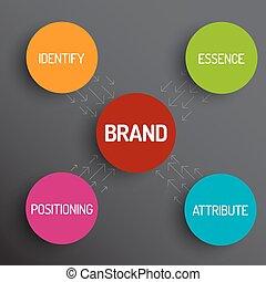 Brand Konzept-Schema-Diagramm.
