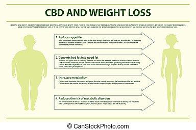 cbd, gewicht, infographic, horizontal, verlust