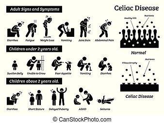 Celiac-Erkrankungen und Symptome.