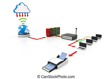 Cloud Computing-Geräte.