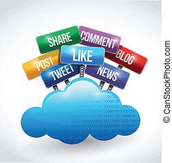 Cloud Computing und soziale Medien und Dienstleistungen.