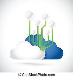 Cloud-Kompagierungsdiagramm