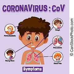 coronavirus, tabelle, verschieden, arten, symptome