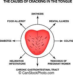 definition, vektor, krachend, krankheit, abbildung, freigestellt, hintergrund., entsprechend, menschliche , diagnose, zunge, tongue., ursachen
