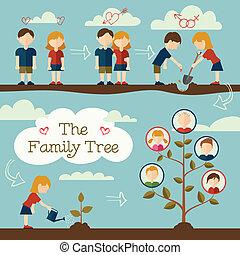 Den Stammbaum pflanzen