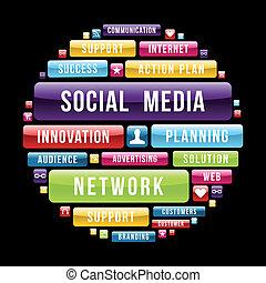 Der soziale Medien-Konzeptkreis