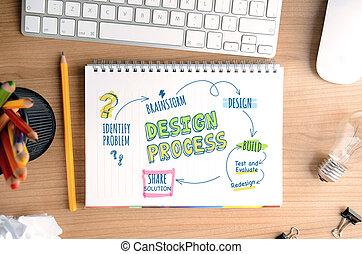 Designprozess.