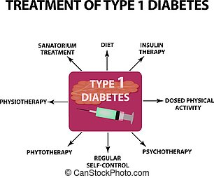 diabetes., freigestellt, abbildung, 1, hintergrund., infographics., vektor, behandlung, art