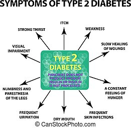 diabetes., freigestellt, abbildung, symptome, hintergrund., infographics., vektor, 2, art