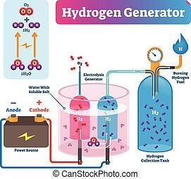 diagram., illustration., generator, technisch, system, etikettiert, vektor, wasserstoff
