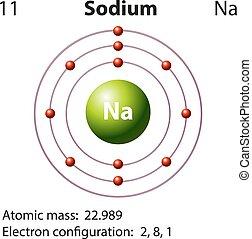 Diagramm Darstellung des Element Natrium.