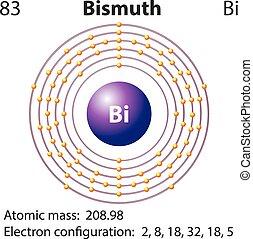 Diagramm Darstellung des Elements bismuth.