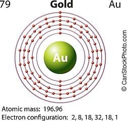 Diagramm Repräsentation des Element Gold.