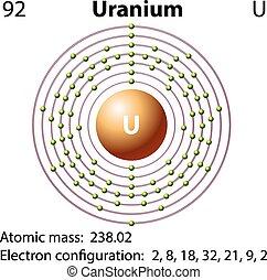 Diagramm Repräsentation des Uran Element.