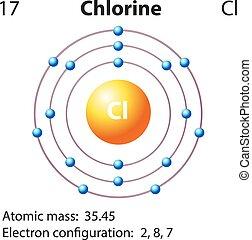 Diagrammdarstellung des Element Chlor.