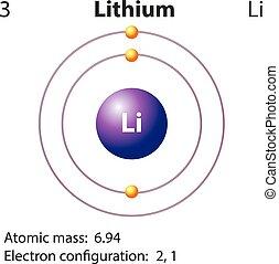 Diagrammrepräsentation des Element-Lithiums.