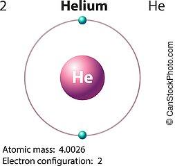 Diagrammrepräsentation des Elements Helium.