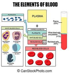 Die Elemente des Blutes