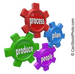 Die Menschen planen den Prozess zu vier Grundsätzen von Handelsgeräten
