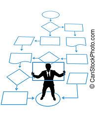 Die Person ist der Schlüsselprozess in der Unternehmensführung