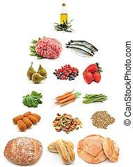 Eine gesunde Lebensmittelpyramide.