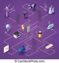 elektrizität, isometrisch, flußdiagramm