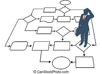 Entscheidungsprozesse von Geschäftsleuten