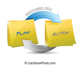 Erfolgsmodell-Plan und Handeln.