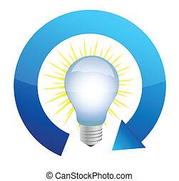 Erneuerbare Energie Glühbirne.
