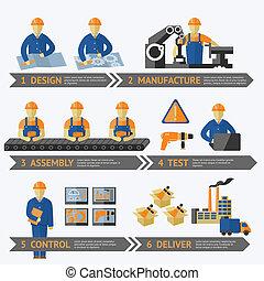 Fabrikproduktion infographic.