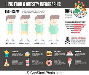 fettleibigkeit, infographic