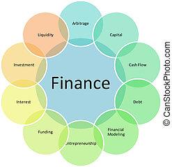 Finanzkomponenten sind Geschäftsdiagramme