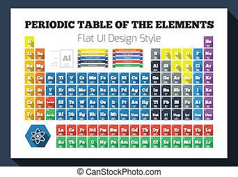 Flat periodische Tabelle der chemischen Elemente.