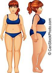 frau, übergewichtige , figur