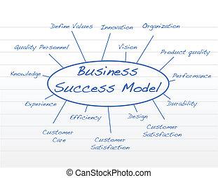 Geschäftliches Erfolgsmodell