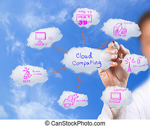 Geschäftsleute zeichnen Wolkennetze am blauen Himmel