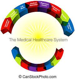 Gesundheitskategorien
